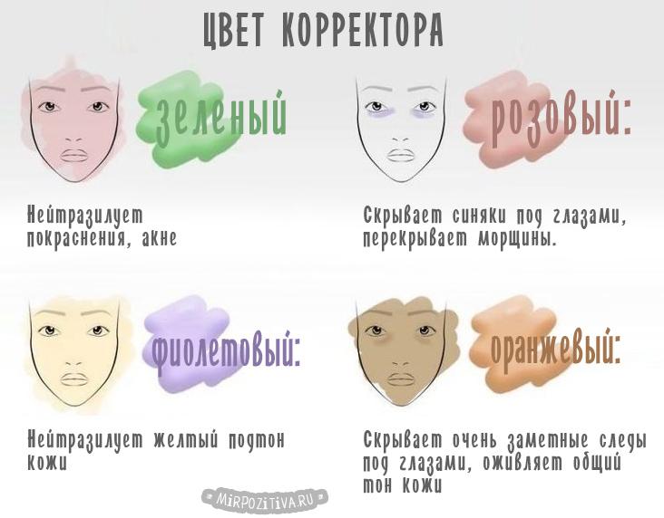 Правильный цвет корректора для макияжа зеленых глаз